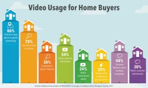 Video Useage For Home Video